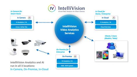 IntelliVision Awarded Patent for Scalable Video Cloud Services